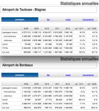 Toulouse-Bordeaux 2008-2012