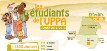 UPPA en chiffre