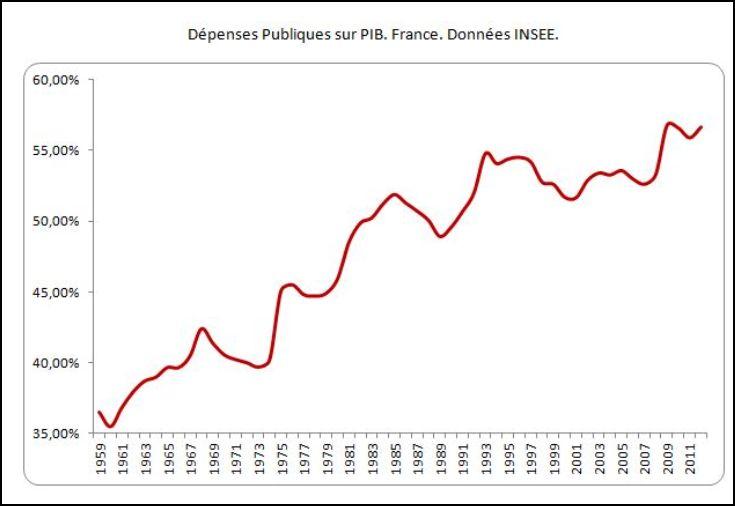Dépense publique INSEE