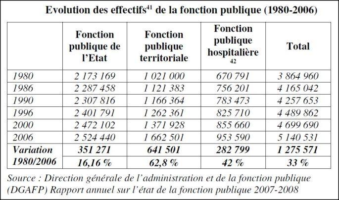 evolution effectifs 1980 2006
