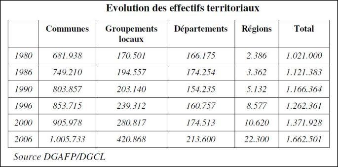 Evolution territoriaux
