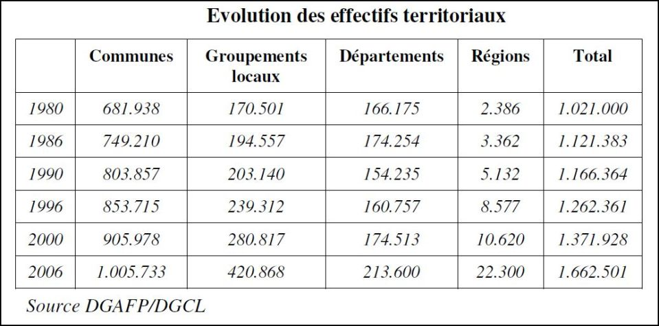 Evolution territoriaux