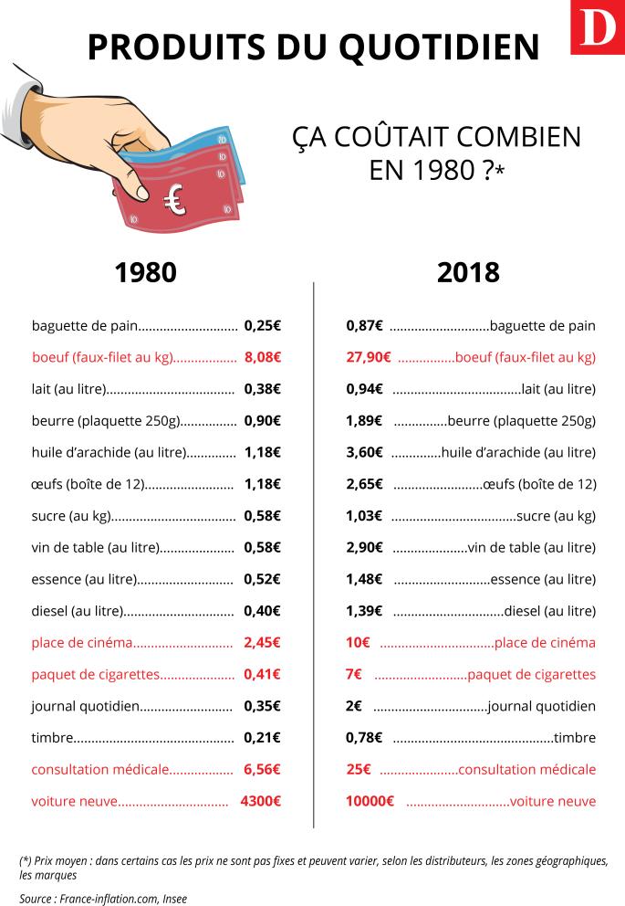Comparaison 1980 2018